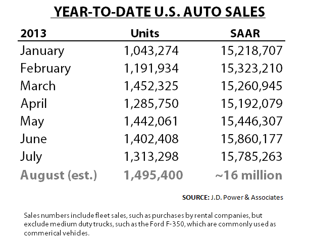 Jan-July US Auto Sales w Aug. Forecast
