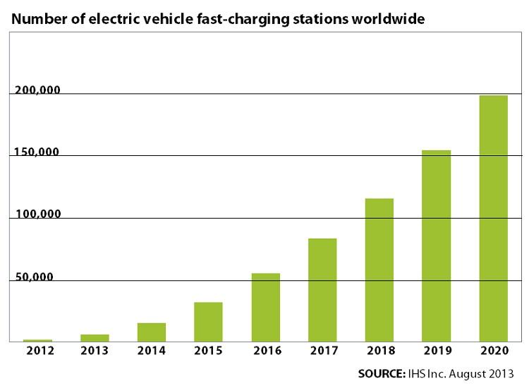IHS EV stations graphic