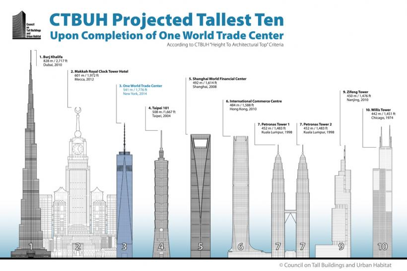 Why One World Trade Center Almost Didn T Qualify As