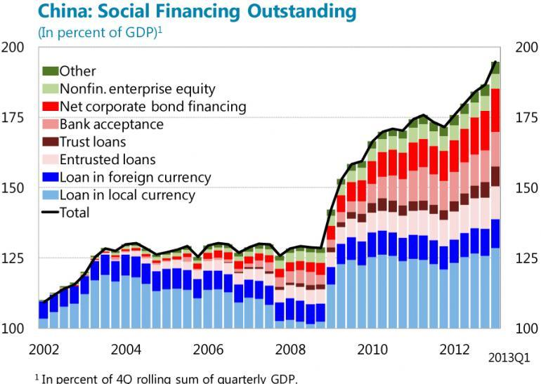 imfchina-social-financing-outstanding