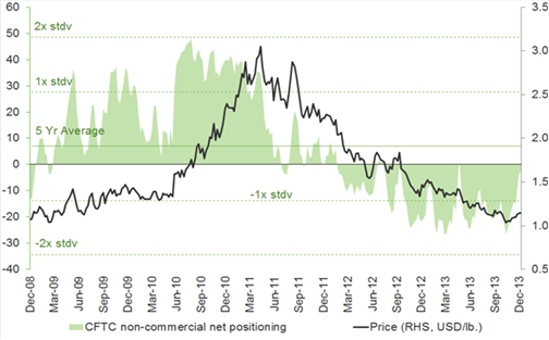 Coffee Prices and Futures Long-Short Positioning CFTC, Dec 2008-2013, ETF Securities