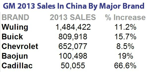 GM SALES CHINA