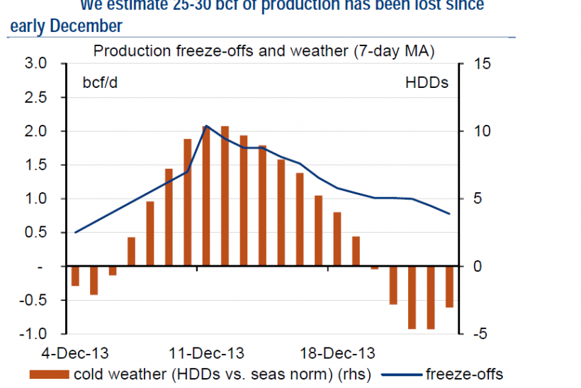25-30 bcf of production has been lost since early December