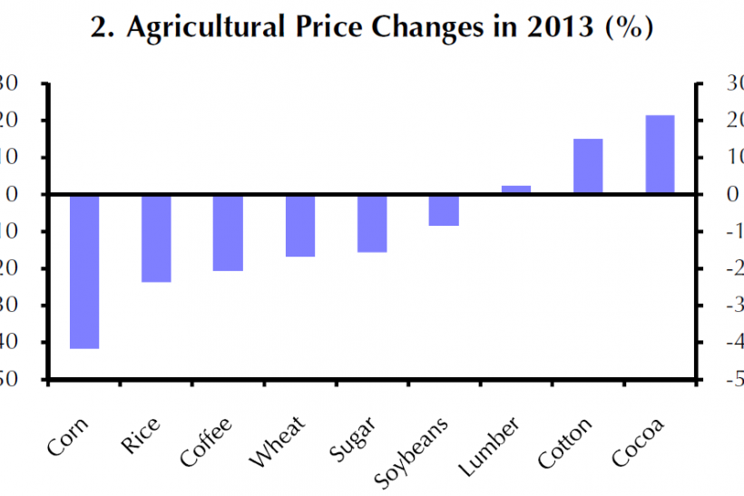 Agricultural Price Changes 2013, Capital Economics Note Jan 8, 2014