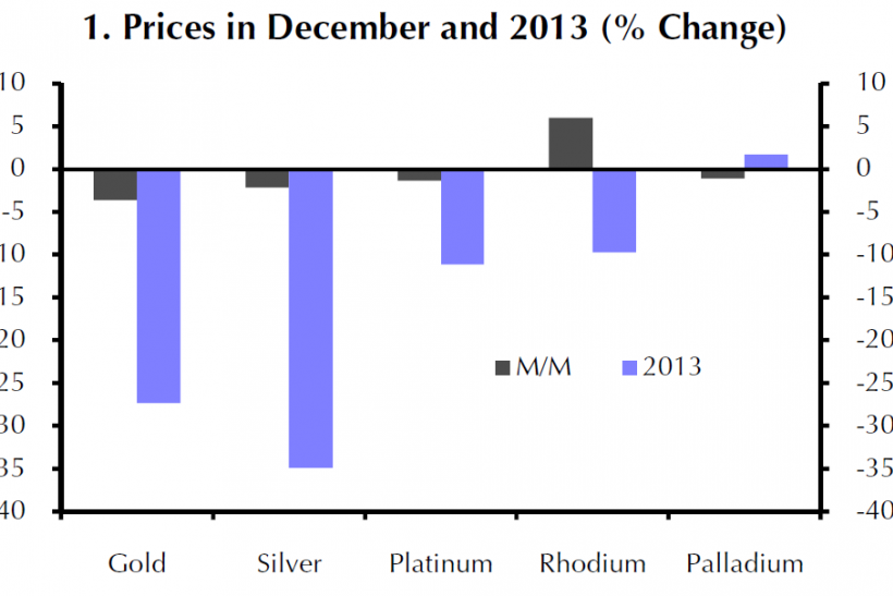Price Change In December 2013 and 2013 Overall For Precious Metals, Capital Economics Note Jan 8, 2014