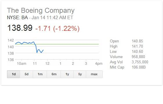 Boeing airlines stock