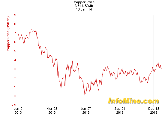 Global Copper Prices