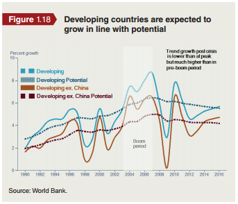 world bank developing countries growth