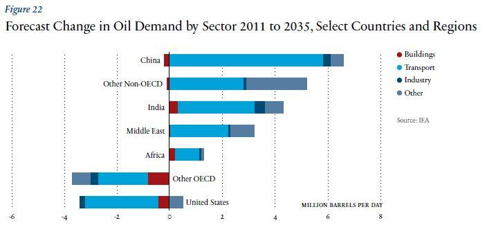 Forecast in oil demand