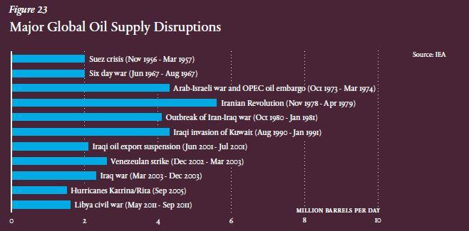 Global oil disruptions