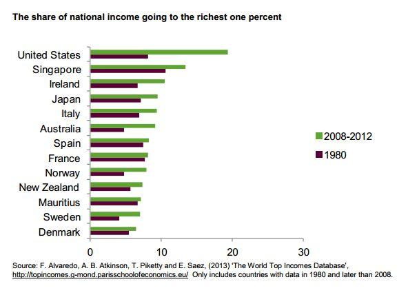 Share of national income going to the richest one percent