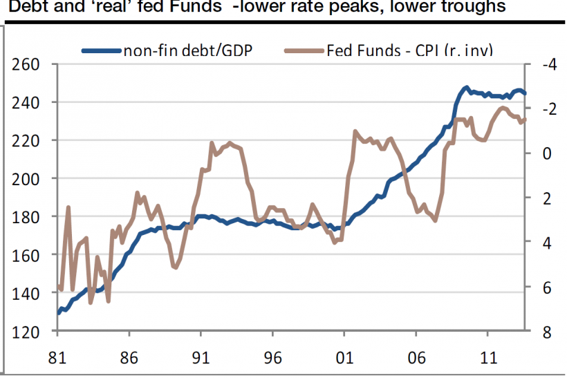 Debt & Real Fed Funds, 1981-2014, Societe Generale Research Note Jan 21 2014