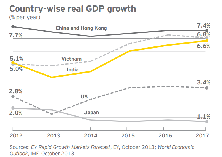 EY_GDPGrowth
