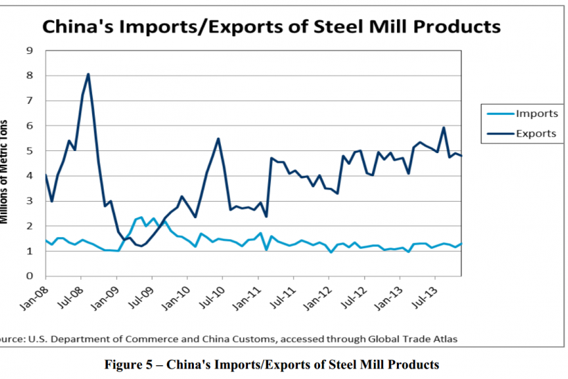 China Import & Exports of Steel Mill Products, Jan 2008 to July 2013, US Commerce Dept Report