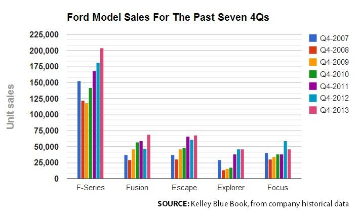 Ford Model Sales