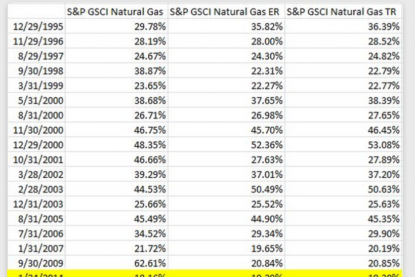 Bull Months in S&P GSCI Nat Gas Index, 1994-2014, S&P Jodie Gunzberg
