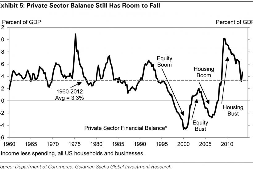 Private Sector Financial Balance
