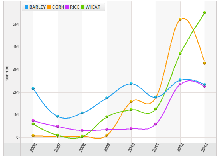 China Top 5 Grain Imports 2006-2013, Thomson Reuters Data