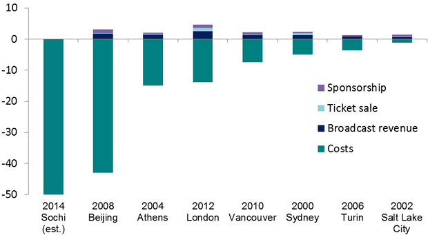 economic impact of the olympic games essay Economic impacts of the olympic games through modelling the economic impacts of the sydney olympics in economic papers: a journal of applied economics and.