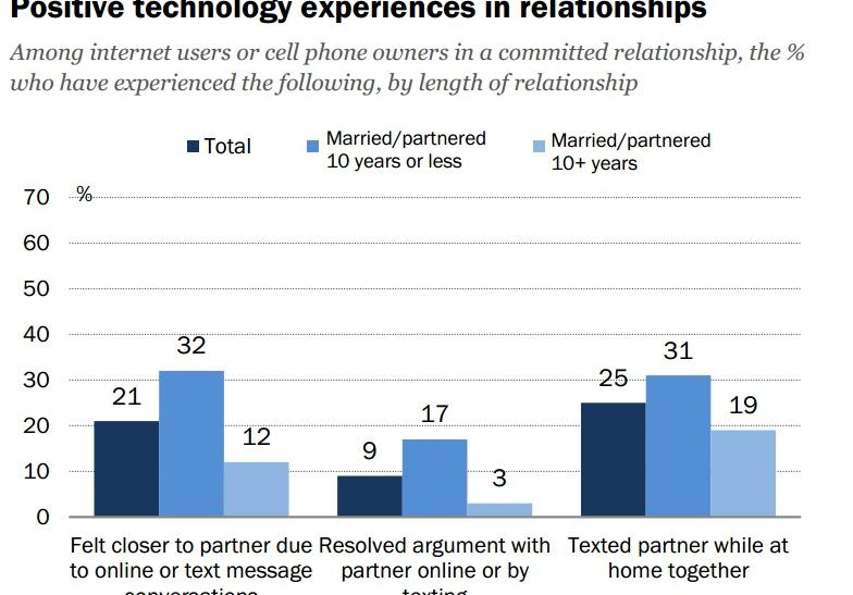 Positive technology experiences in relationships