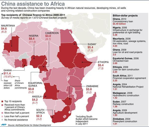 Chinese Assistance To Africa (AFP)