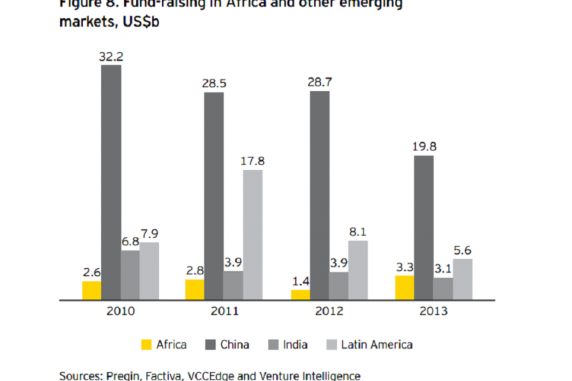 Fund Raising in Africa and other Emerging Markets EY
