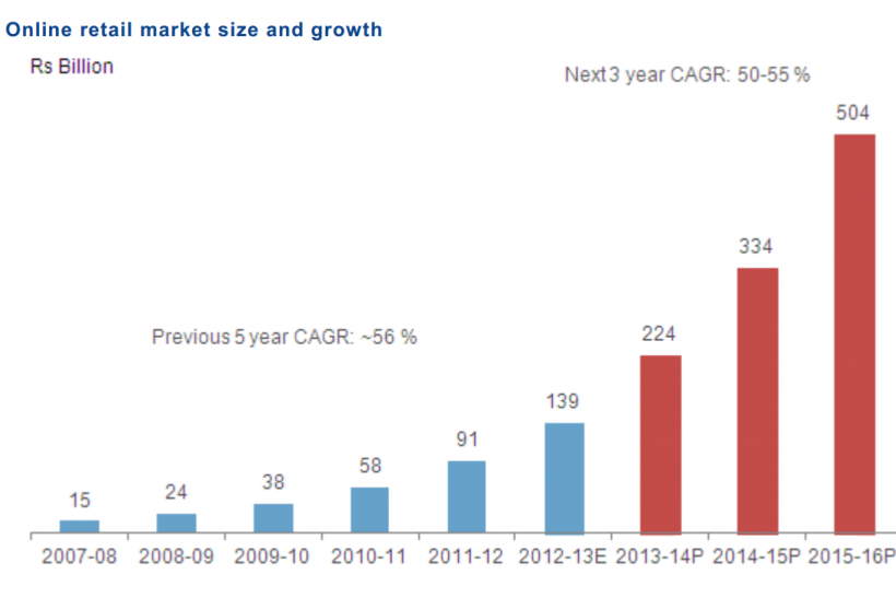India Online Retail Market 2007-2016, In Rupees, CRISIL Research Report, Feb 24 2014