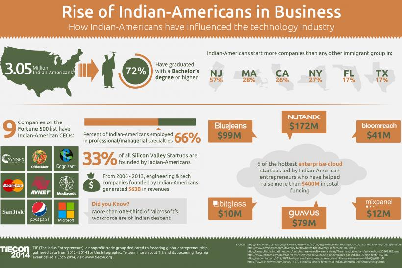 Rise of Indian-Americans in US Business