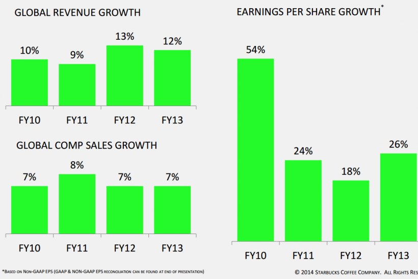 Revenue, Sales and EPS Growth 2010-2013, Starbucks Presentation March 11 2014