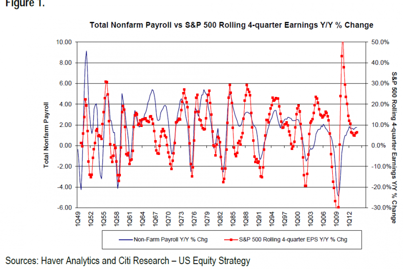 Total Nonfarm Payroll v. S&P500 Rolling Earnings Y/Y Percent Change, 1949-2012, Citi Research Note March 11 2014