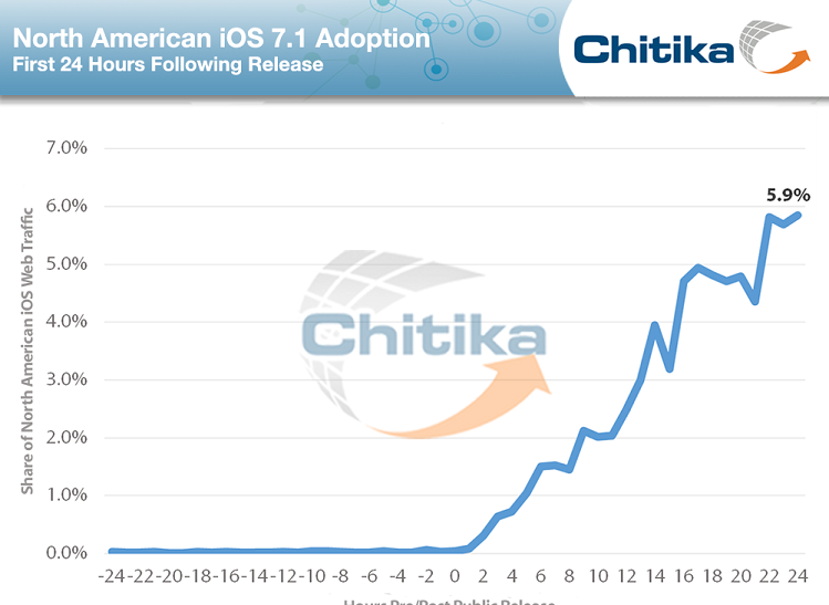 iOS_7-1_Adoption