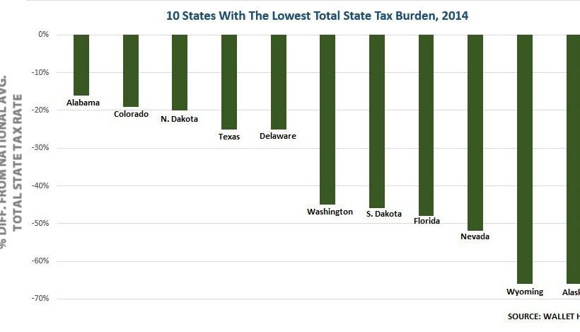 004 Lowest State Taxes - 2