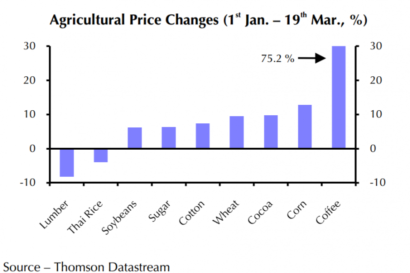 Agriculture Price Changes 2014