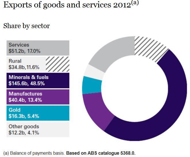 Australia exports by sector