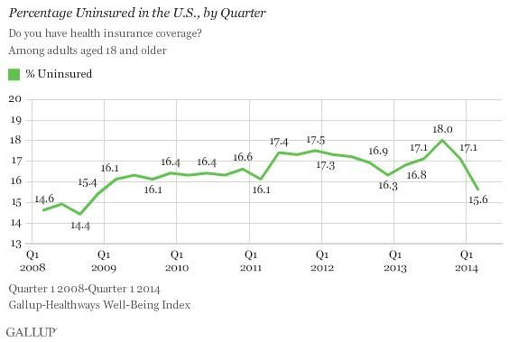 Uninsured by Quarter