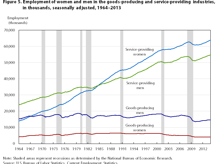 US women and men in services and manufacturing
