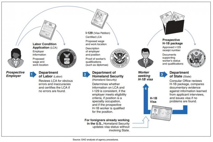 How a H-1B visa is obtained