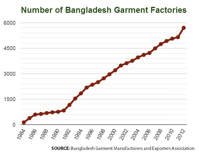 No of Factories Chart
