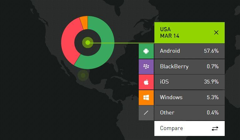 smartphone OS market share US