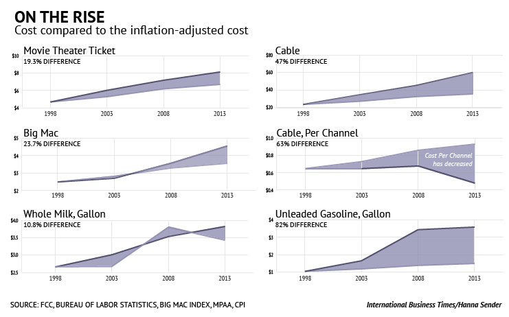 cable inflation comparison