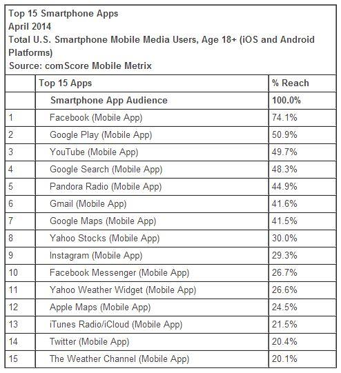 top-smartphone-apps