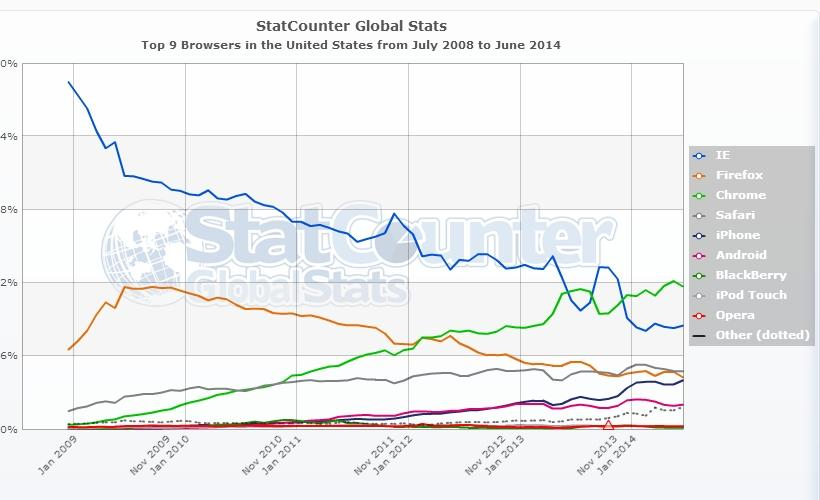 StatCounter-browser-US-monthly-200807-201406