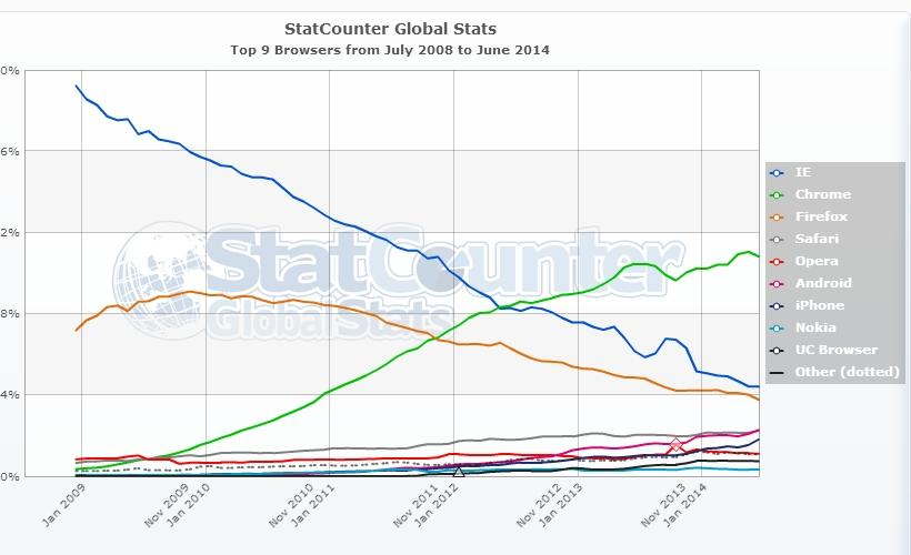 StatCounter-browser-ww-monthly-200807-201406 (1)