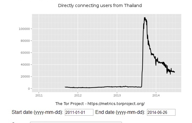 Thailand Tor subscriptions