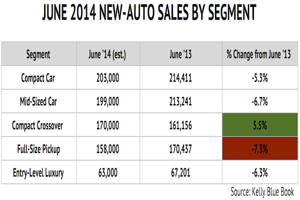 AutoSales_June_Chart3_AutoSalesByType
