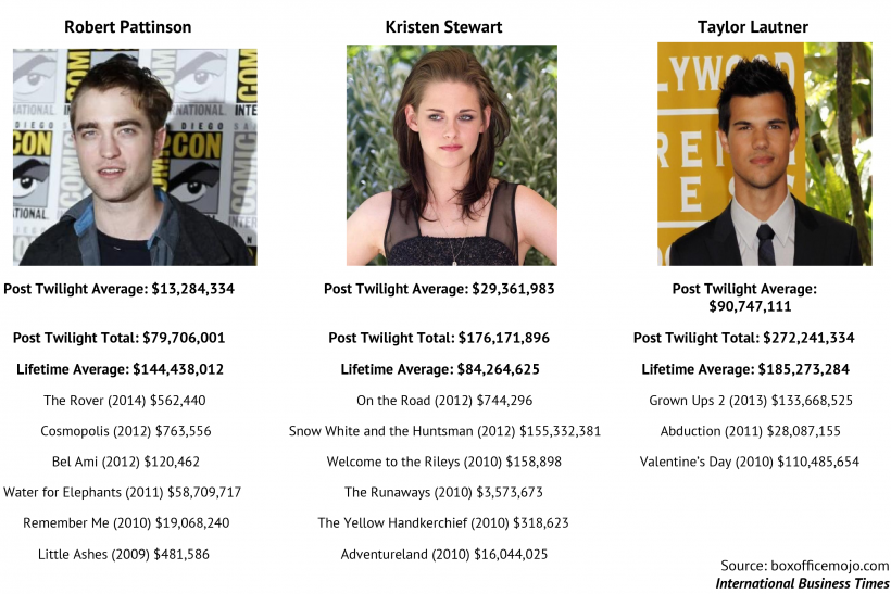 Post_Twilight_Box_Office_Success (1)-01