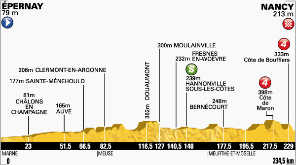 stage7