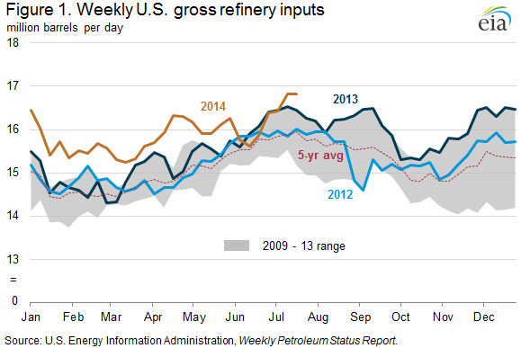US Oil Refinery Inputs
