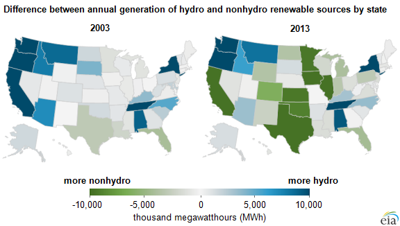 Nonhydro Renewables Over Hydropower State Map: EIA
