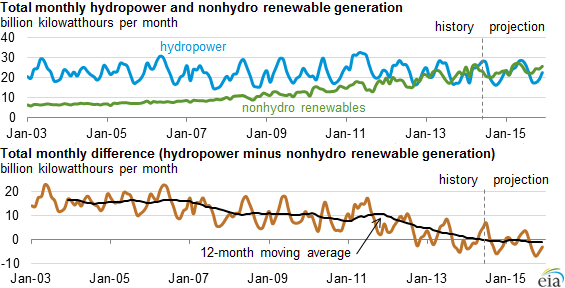 Nonhydro Renewables Over Hydropower: EIA